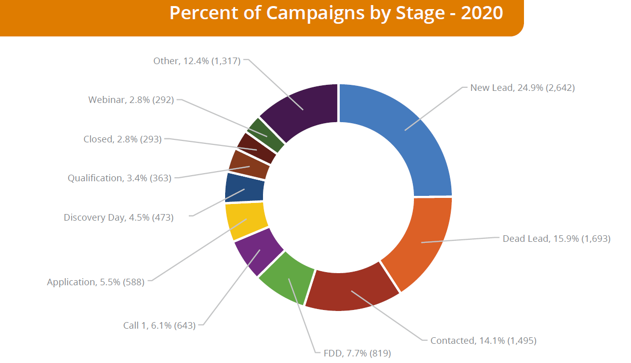 Percent of Campaigns by Stage